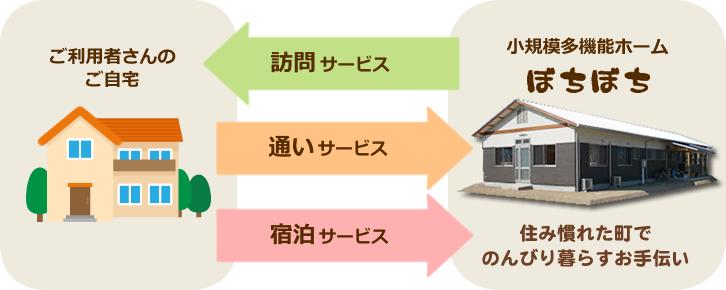 「通い」「訪問」「泊まり」を組み合わせて在宅生活を柔軟にサポートします!!